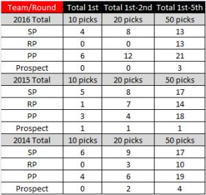 Draft-Chart