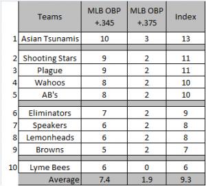 OBP-Chart