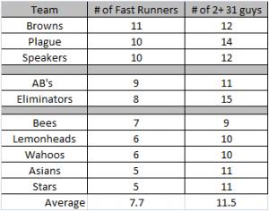 Speed-SB-Chart